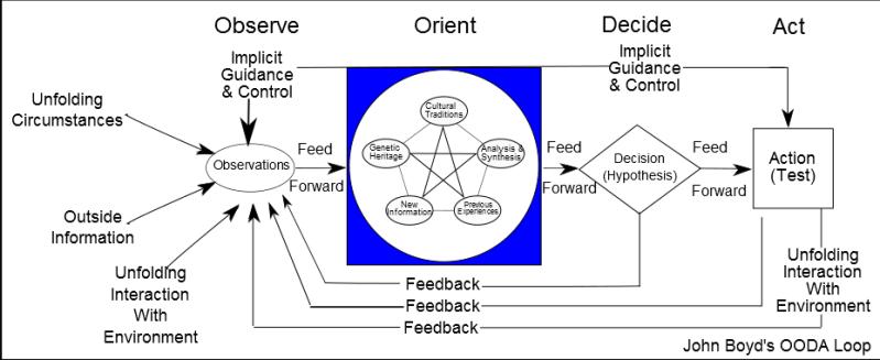 John Boyd's OODA Loop image (c) Patrick Edwin Moran